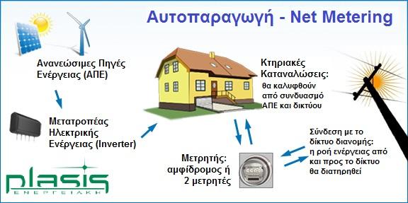plasis net metering
